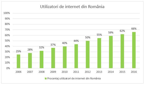 câștiguri din 80 de internet)